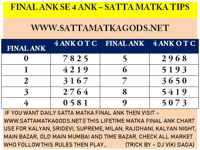 A Scope To Pick Up Lucrative Cash Prizes From The Online Sattamatka